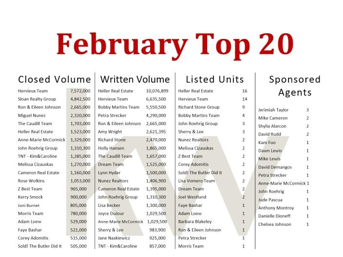 Feb top 20