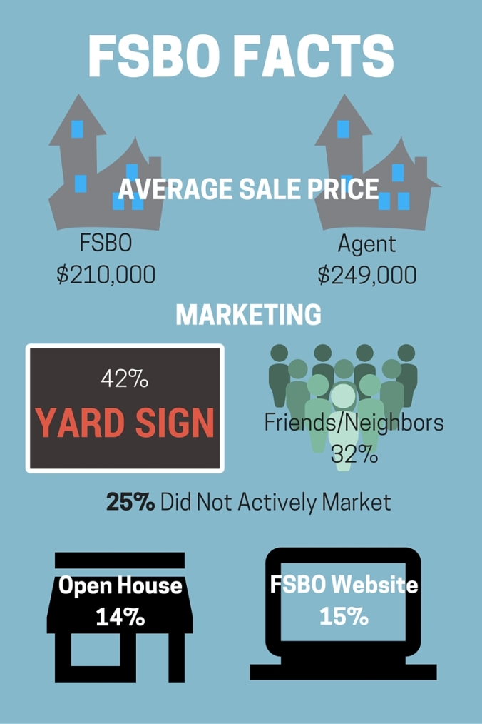 fsbo-facts